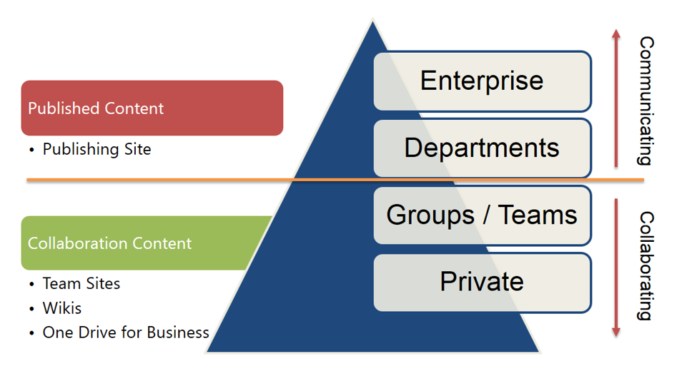 sharepoint Governance model optimum