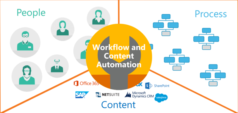 nintex workflow automation people process