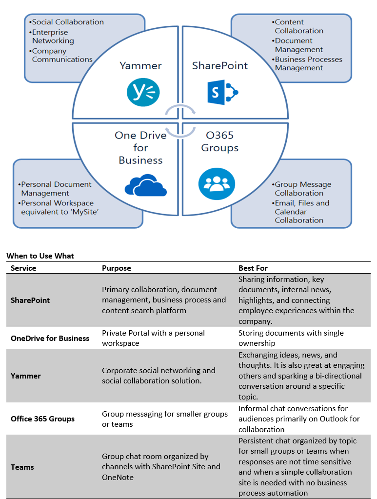 SharePoint Governance-Optimum