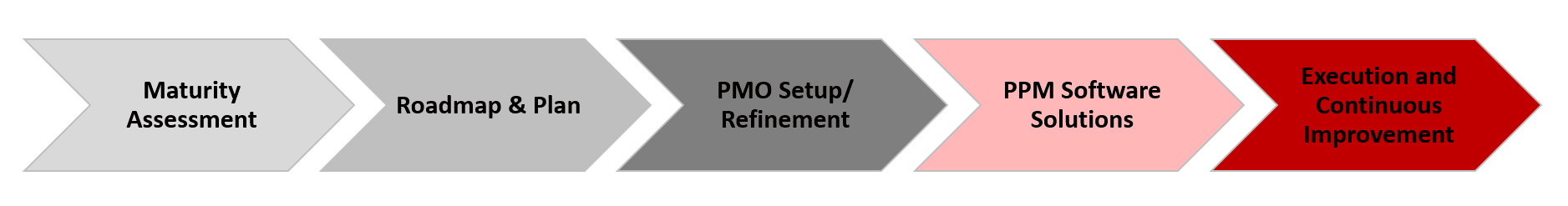 Optimum PPM Solutions